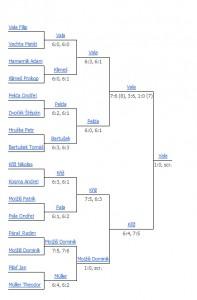 Tenis klub - turnaj žáků