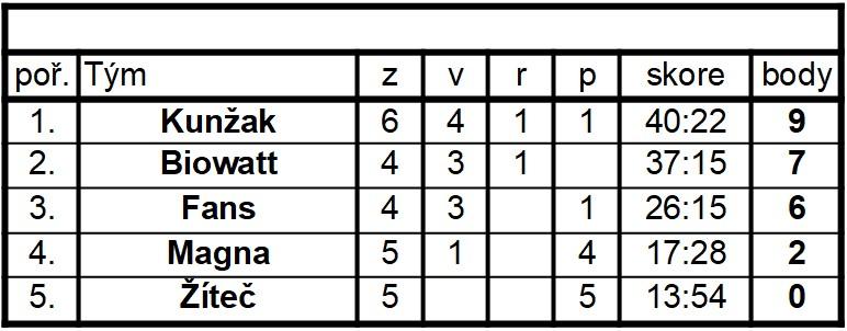 První kolo Amatérské hokejové soutěže 2019/20