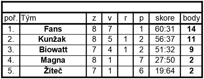 Amatérská hokejová soutěž - 2019/20